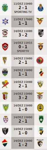 Resultados 2ª Liga