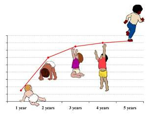 It is important to know about the curve of growth
