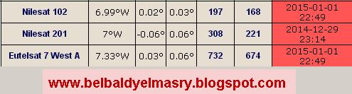احدث ملف ترددات اقمار نيل سات لجميع برامج العرض على كروت الساتلايت بتاريخ 3.1.2015