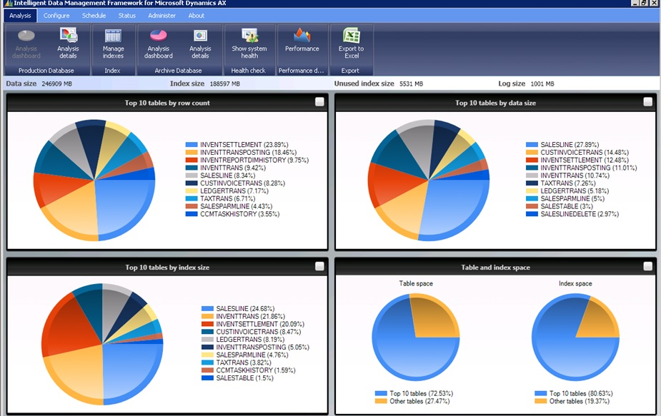 Microsoft Dynamics Axapta 2012 Tools For Monitoring