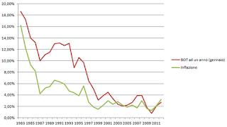 grafico inflazione e rendimenti BOT