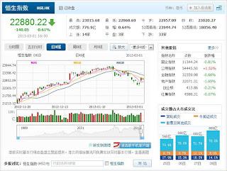 中国株コバンザメ投資 香港ハンセン指数20130301