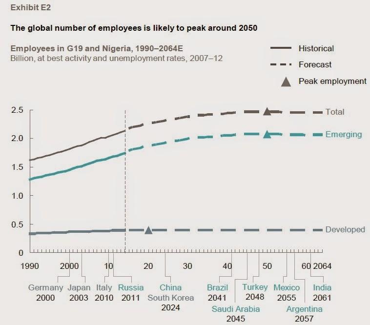 Economic Growth Essay