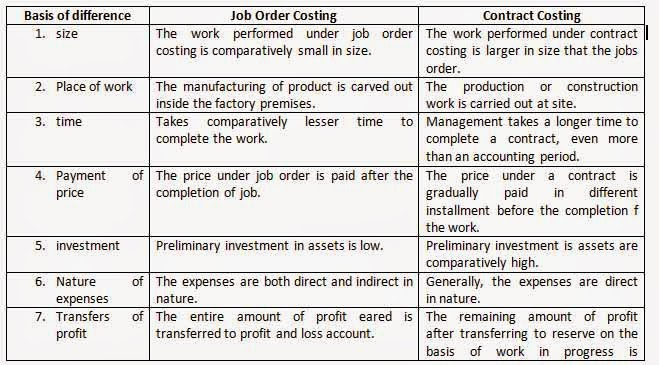 What Is Contract CostingTypes Of Contracts  Online Account Reading
