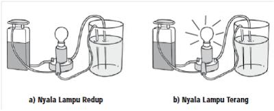percobaan uji larutan elektrolit