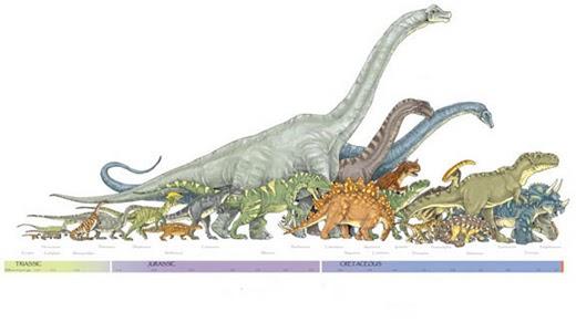 Image result for dinosaur timeline