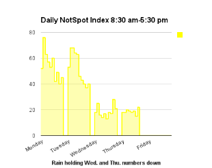 NotSpot Index Week 42. Current:37