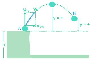 Perpaduan gerak glb dan gerak vertikal