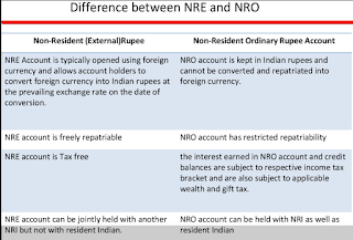 Can you send money abroad from NRE or NRO bank account
