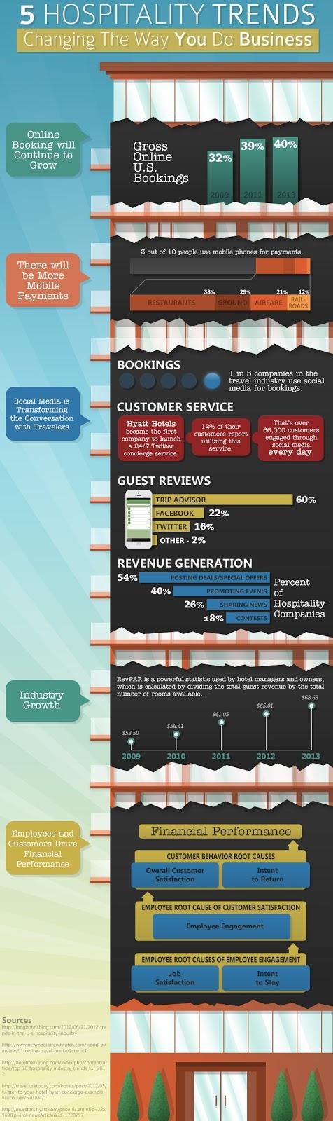 ResNet World - Travel Industry Trends