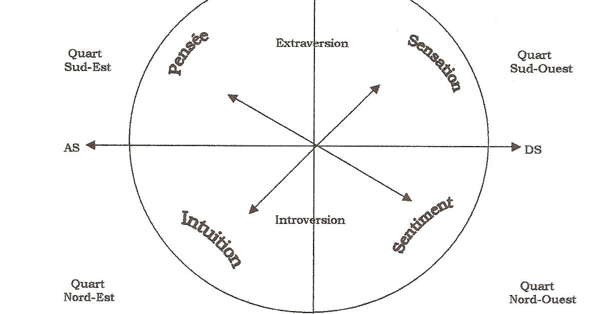 Initiation l 39 astrologie signification des maisons for Astrologie maison 1