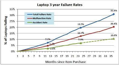 tingkat kerusakan laptop