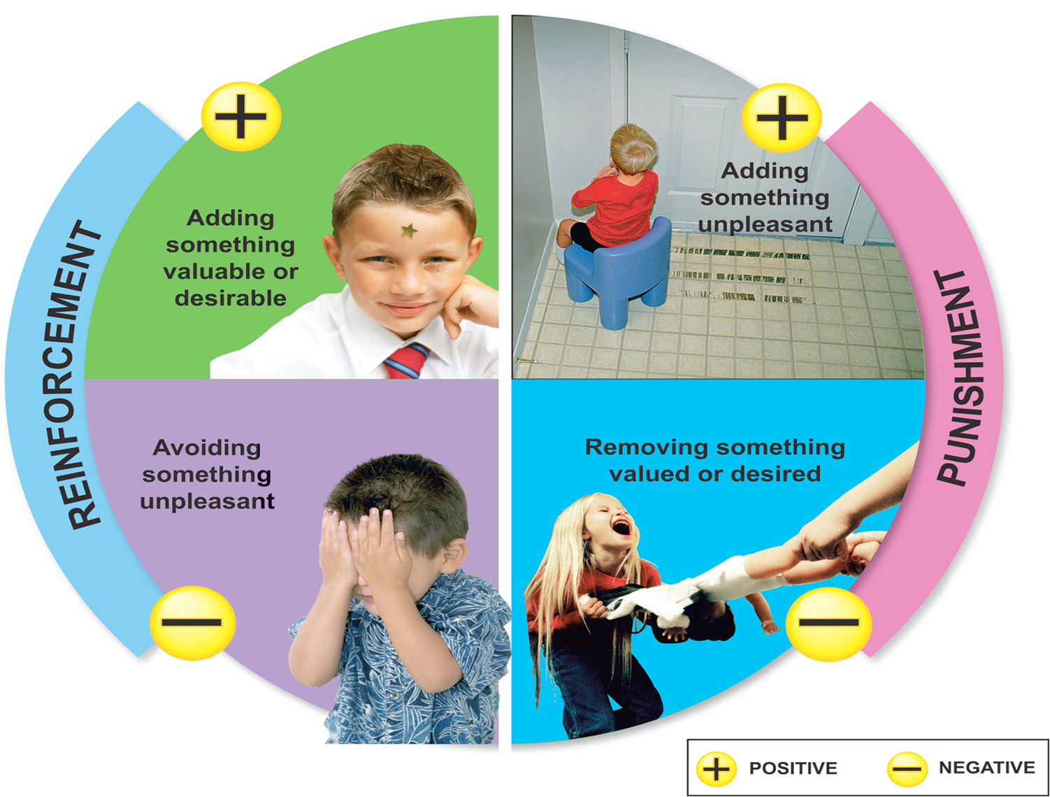 operational behavior The formal operational stage of cognitive development lasts from age 12 to adulthood learn about the characteristics of the formal operational stage.