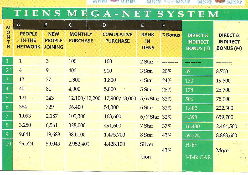TIENS compensation plan - the MEGA NET SYSTEM.