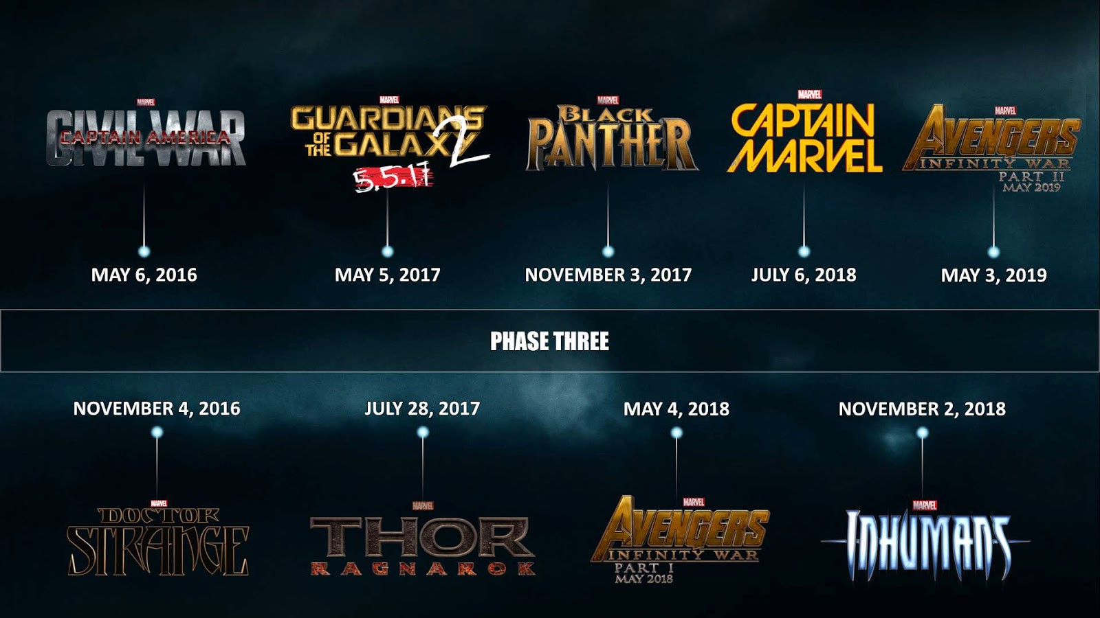 marvel phase 3 timeline