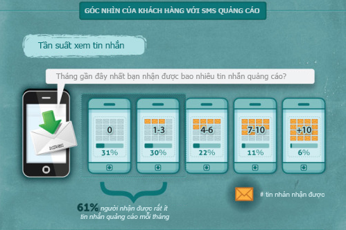 do-luong-sms-marketing-2