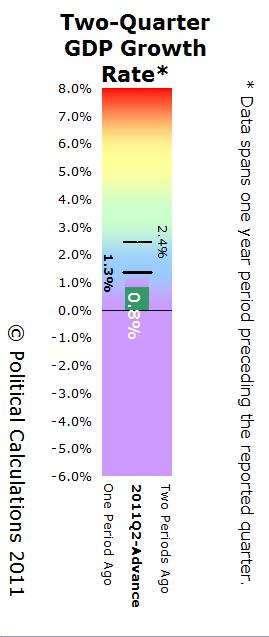 GDP Temperature Gauge - 1Q - 2011Q2 Advance Estimate