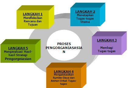 Proses Penganisasian Moru Teknologi Informasi