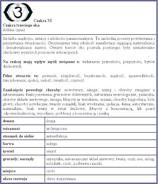 charakterystyka czakry trzeciego oka, charakterystyka szóstej czakry