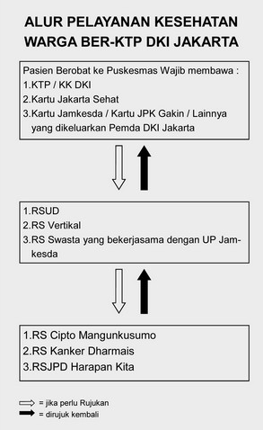 Daftar Rumah Sakit Di Jakarta Utara