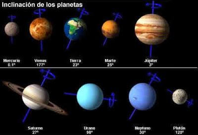 inclinacion de los planetas en el sistema planetario solar