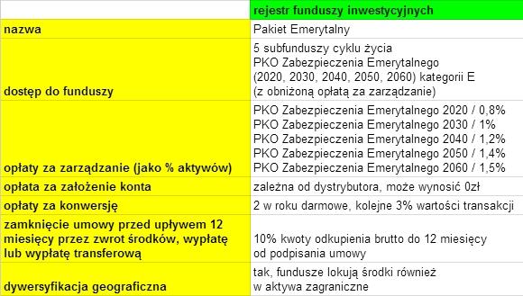 IKE Pakiet Emerytalny PKO TFI czy warto
