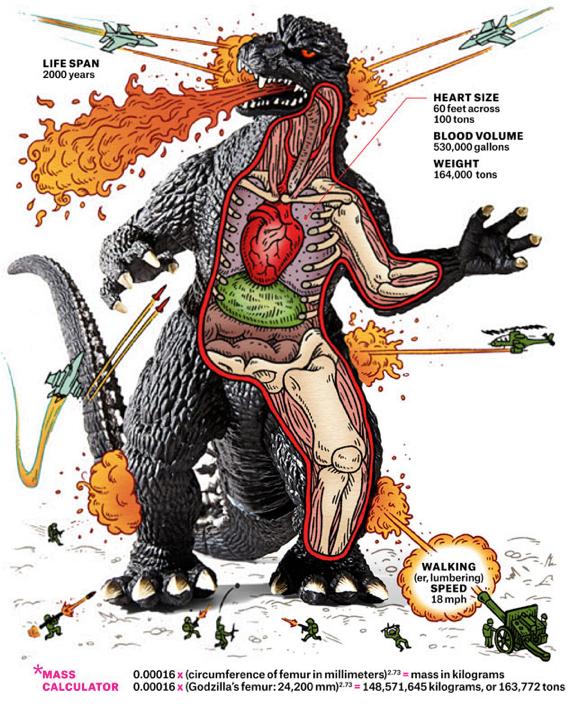 El Mounstro Godzilla
