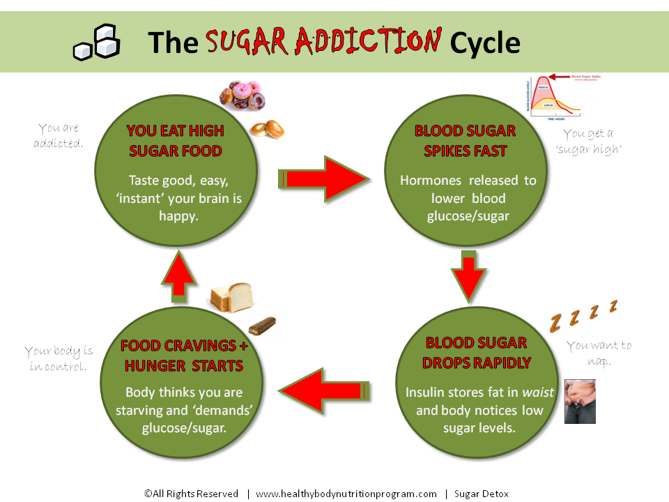 sugar addiction The effect of sugar addiction on the brain has been seen now in both clinical-- trials, as well as in animal work that we have done in the laboratory.