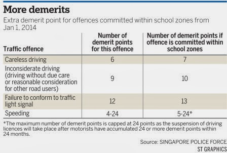 demerit point system Demerit points system 7 points: fail to remain at the scene of a accident failing to stop for a police officer 6 points: careless driving racing, stunt driving.