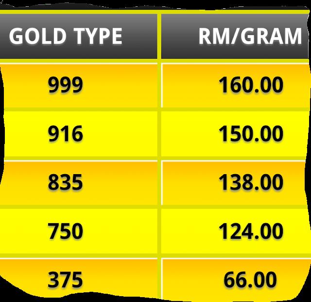 Gold Price In Malaysia 916 Gold Price In Malaysia 5 December 2013