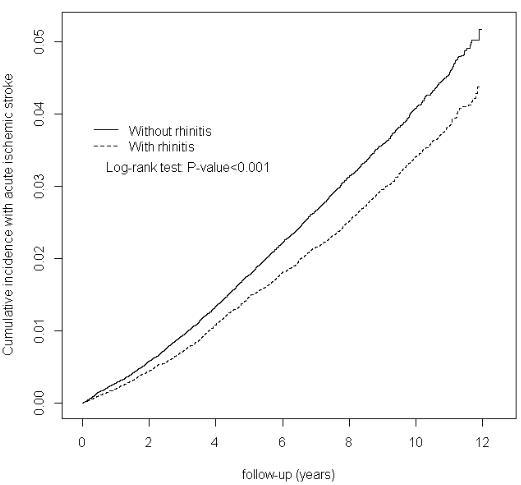 図:鼻炎と脳梗塞リスク