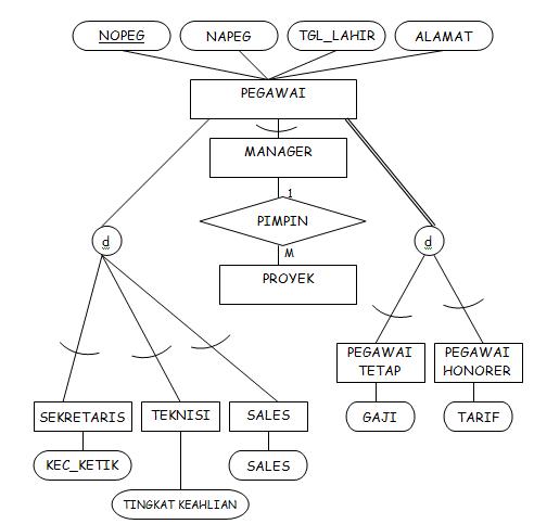 Appendix d entity relationship diagram for electronic resource gbr 6 spesialisasi berdasarkan tipe pekerjaan dan ccuart Gallery