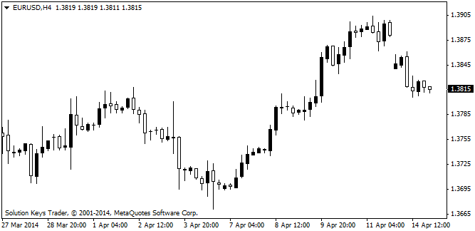 Draghi melemahkan EURUSD