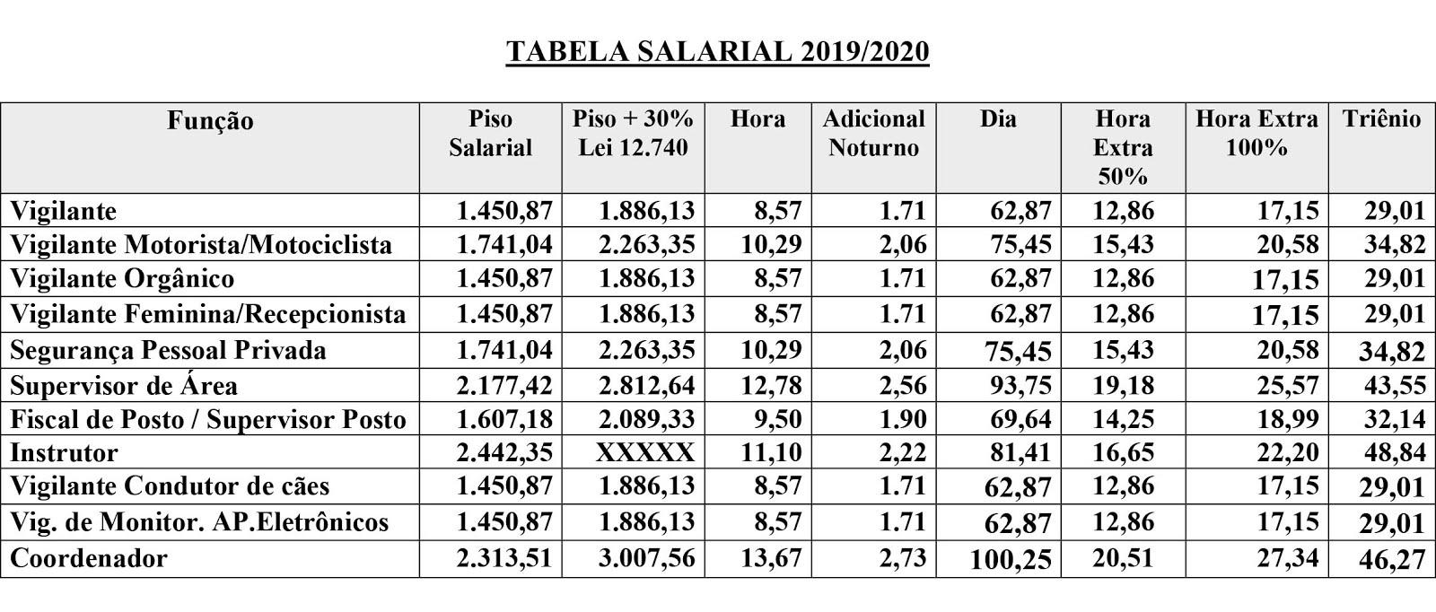 Nova tabela salarial 2019/2020