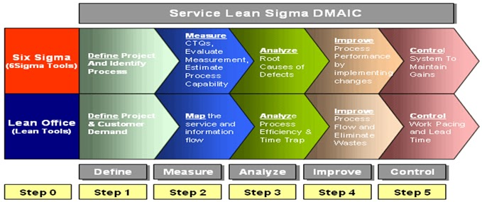 dmadv is a six sigma framework Dmadv is a six sigma framework that focuses primarily on the development of a new service, product or process as opposed to improving a previously existing one this .