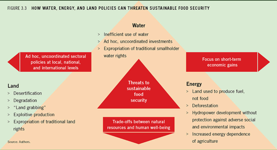 land degradation and sustainable food production 6 land degradation and the sustainable development goals: figure 21simplified visualization of key guiding principle in trade-offs in ecosystem services 22 land for food and climate change mitigation agriculture is the major consumer of the world's land and water resources and is an important contributor.