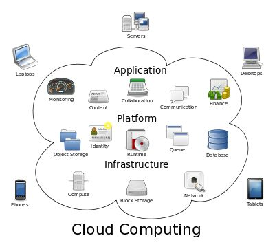 computer science and engineering  cloud computing concept