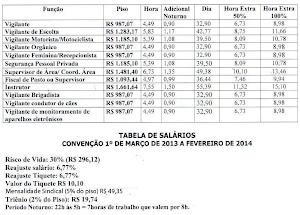 Tabela Salarial Vigilantes 2013-2014