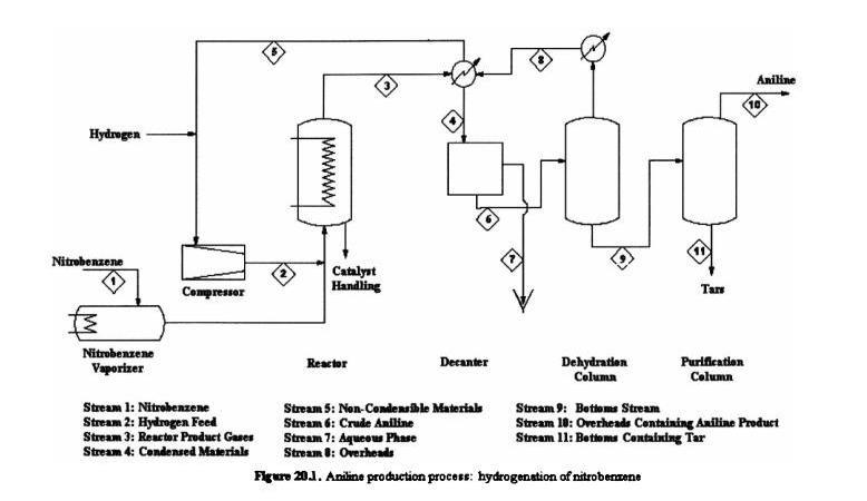 design of styrene production plant 1 comparison of the current route to styrene production and the single-step route   in addition to these possible side reactions, designing a molecular catalyst.