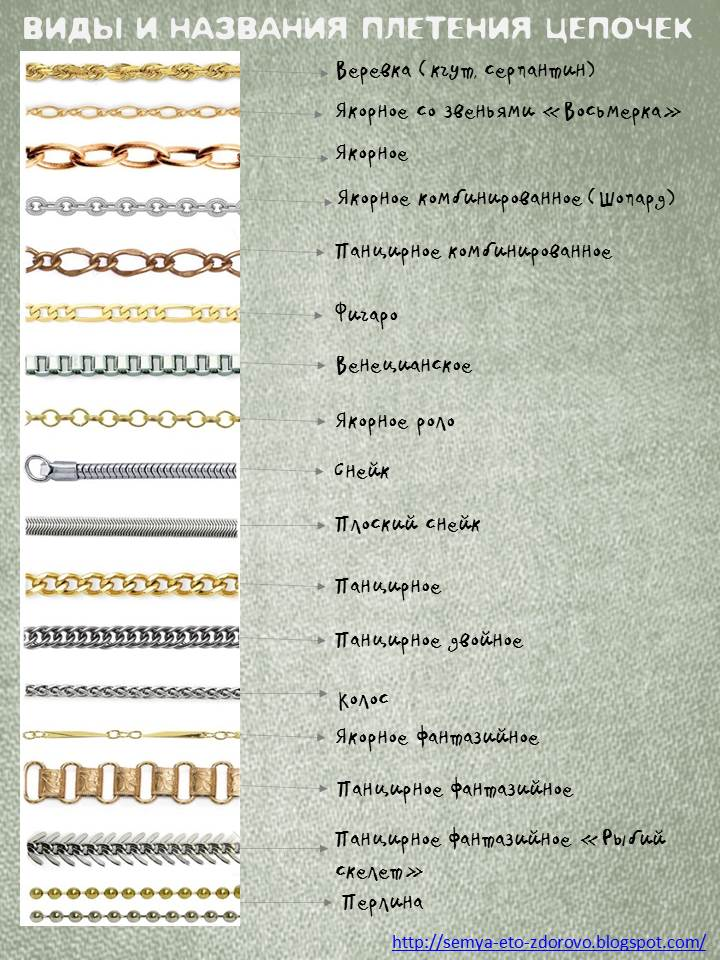 Виды плетения цепей из золота с фото