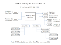 How to Identify the HDD in Linux Operating System
