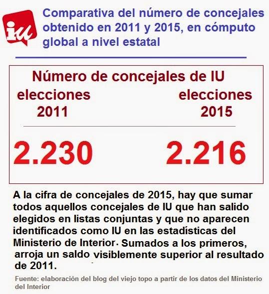 El blog del viejo topo elecciones municipales e izquierda for Que hace el ministerio del interior