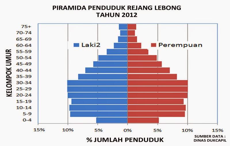 Beberapa jenis diagram piramida penduduk guntara piramida penduduk rejanglebongkabgo ccuart Images
