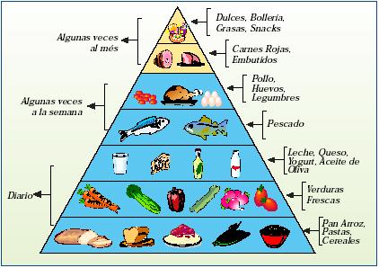 Alimentaci n saludable con nuestros peque os im gen pir mide alimenticia - Piramide de la alimentacion saludable ...