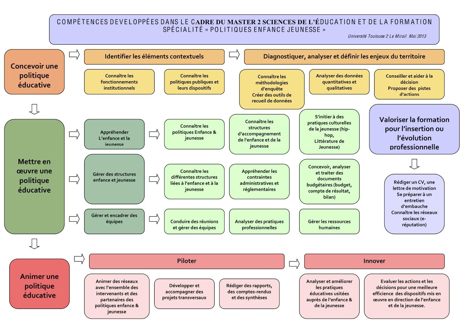Master ii politiques enfance jeunesse tableau de comp tences - Grille des competences professionnelles ...