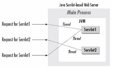 how to make a server response time java