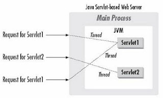 what is java servlet based web server, What is Java Servlet Life Cycle,Stages of java Servlet Lifecycle, what are different java servlet lifecycle stages, what is java servlet,  what is java, java tutorial, java servlet tutorial, java ee tutorials, explain java servlet life cycle,  java web development, java web action, javawebaction, java web hosting
