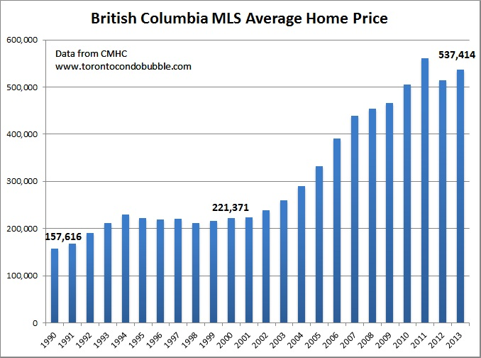 british columbia average home price graph
