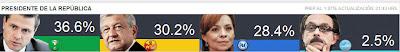 Resultados de las Elecciones México 2012 - Resultados Preliminares-PREP - Votaciones Presidente de Mexico