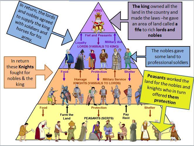 medieval social classes essay